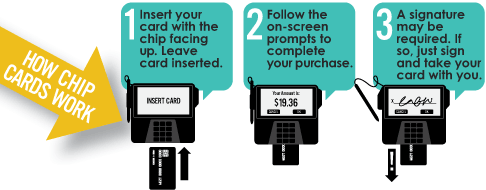 1. Insert your card with the chip facing up. Leave the card inserted. 2. Follow the on-screen prompts to complete your purchase. 3. A signature may be required. If so, just sign and take your card with you.